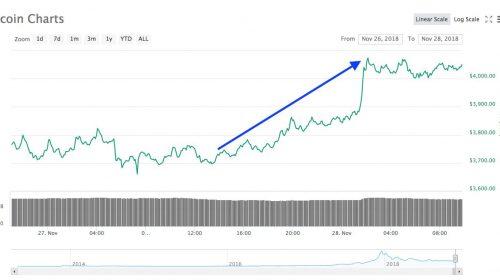 Bitcoin aumento CoinMarketCap DiarioBitcoin