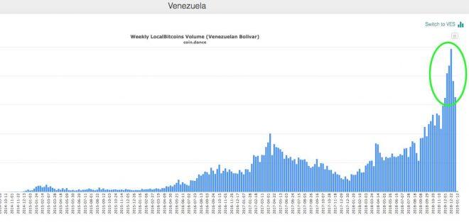 venezuela localbitcoins coindance