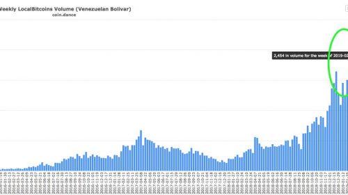localbitcoins venezuela coindance