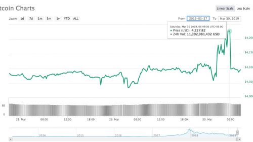 bitcoin precio coinmarketcap